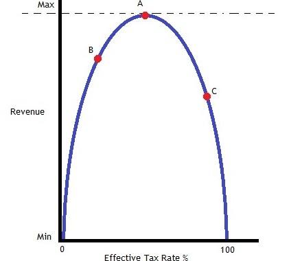 Laffer-Curve2